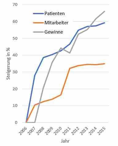 Grafik: Die Gewinne und die Zahl der behandelten Patienten steigen kontinuierlich, die Zahl der Beschäftigten stagniert seit 2011.