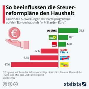 Linke sorgt für Haushaltsplus