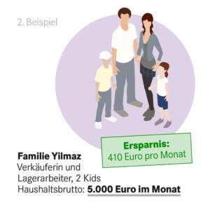410 Euro Entlastung bei 5000 Euro im Monat